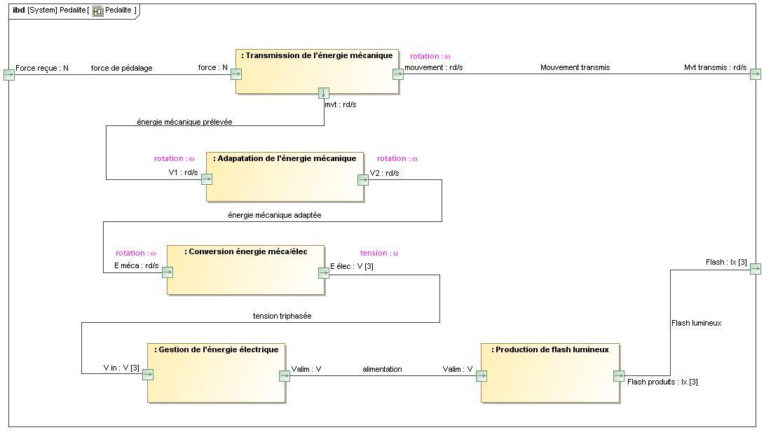 Diagramme De Block Interne Ibd