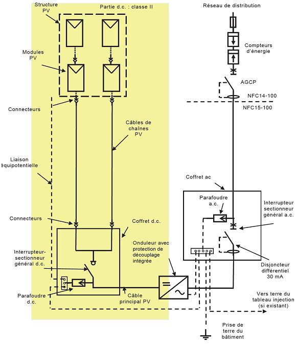 couplage des modules photovoltaques - Schma De Cblage Lectrique D Une Maison